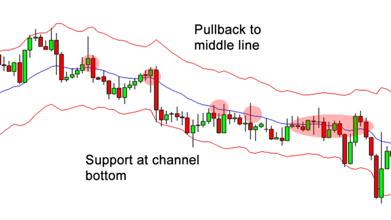 Pullback to middle line