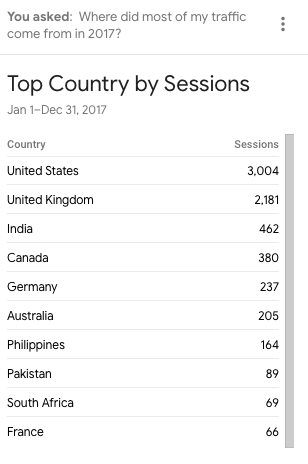 analytics intelligence returning top countries for where query.