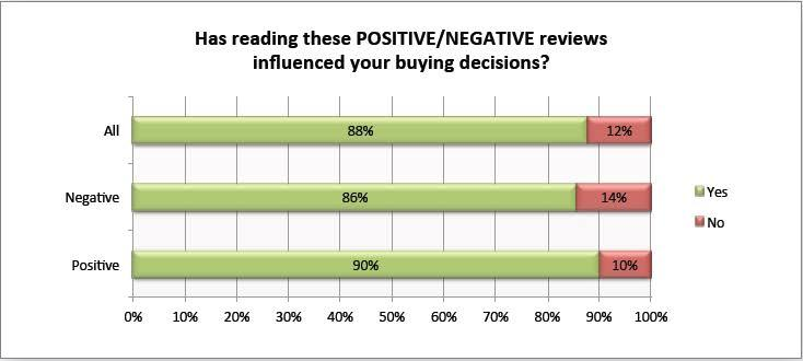 positive and negative reviews