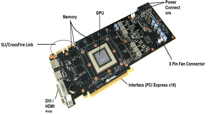 Components Of GPU :