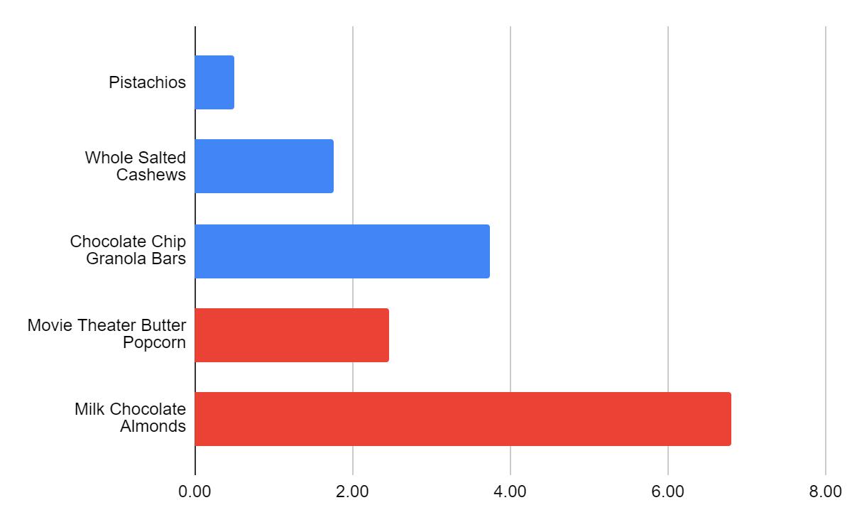 snacks comparison chart