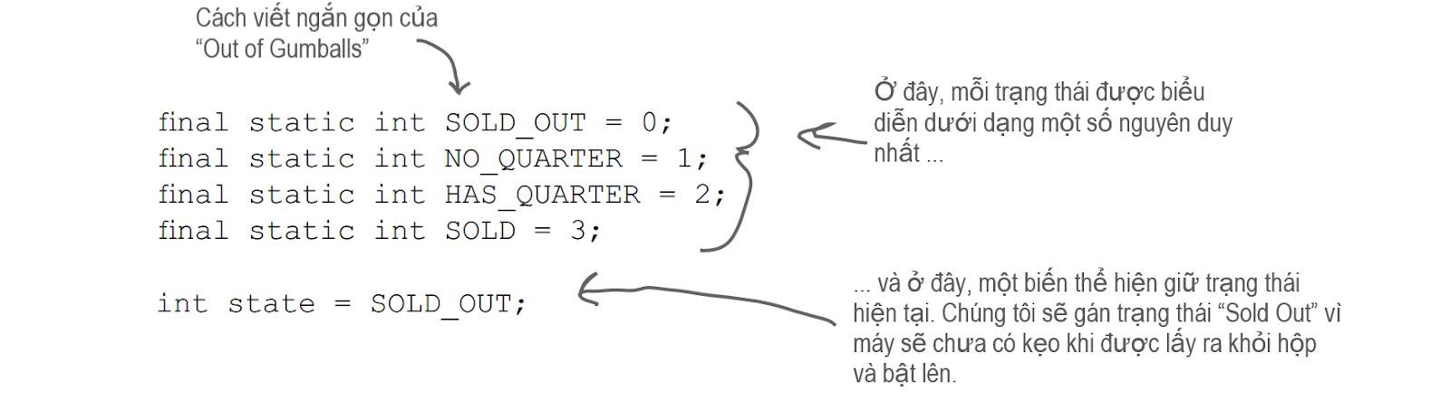 Định nghĩa 4 trạng thái