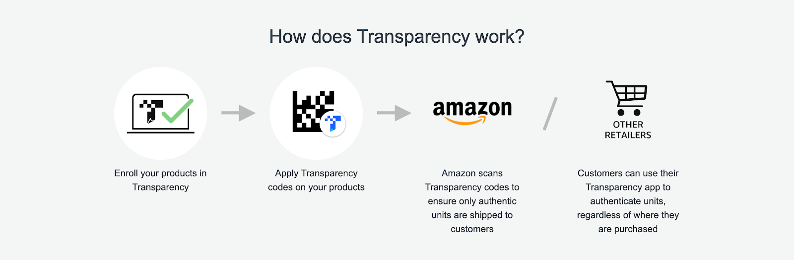 Amazon Transparency program overview