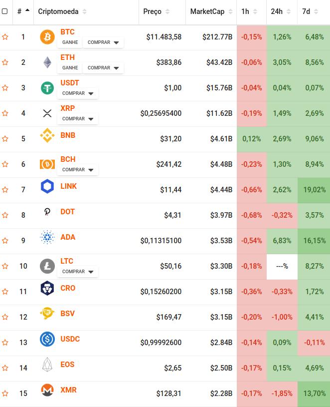 Gráfico com marketcap das 15 principais criptomoedas