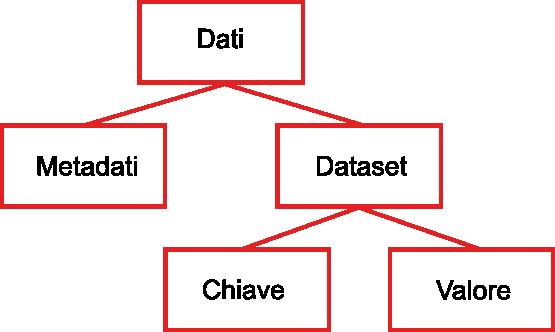 datistrutturati.png