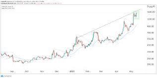 Bch future crypto trading data chart