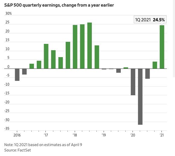 Gráfico mostra que a expectativa dos agentes de mercado é que os lucros reportados pelas empresas aumente em mais de 24 por cento no 1T21 em relação ao 1T20, uma taxa de crescimento vista somente em 2018.