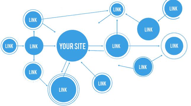 Thị trường dịch vụ cách đặt backlink ngày nay trên thị trường