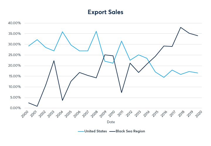 Chart 1: Export sales market share U.S. vs Black Sea region (Ukraine and Russia)