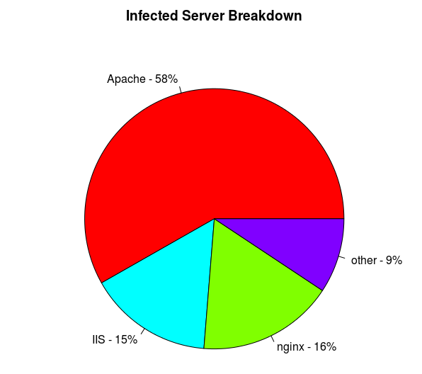 Software on infected servers