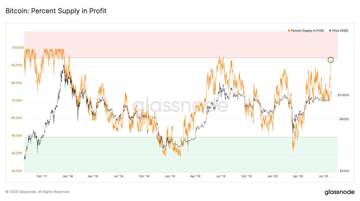 Bitcoin Percent Supply in Profit. Source: Glassnode