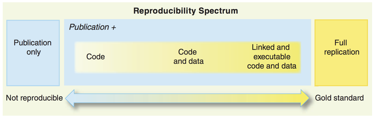 """From Roger Peng's 2011 paper in Science, the reproducibility spectrum image shows how the concept of reproducibility lies on a spectrum. On the left hand of the spectrum is """"Publication only"""", which is considered """"Not reproducible"""". Along the spectrum are the inclusion of code with the publication, code with data, linked and executable code and data, and finally """"Full replication"""" which is labelled as the Gold standard."""