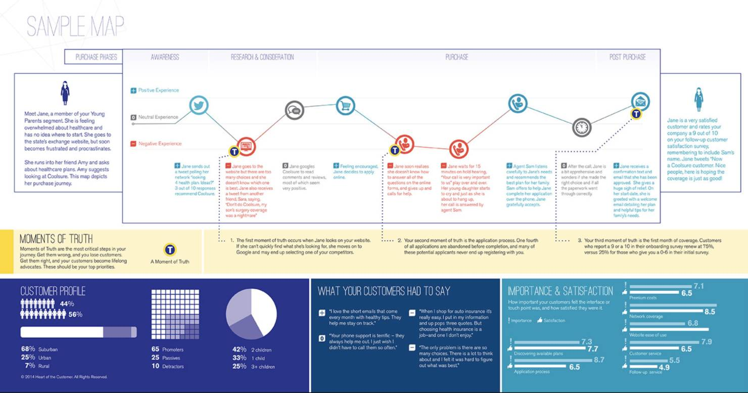 B2b customer journey map example of healthcare provider