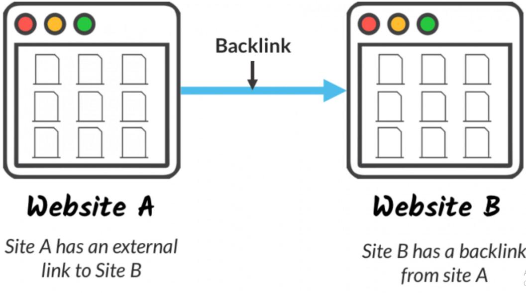 Seo Đỉnh chạy backlink giá rẻ mà chất lượng