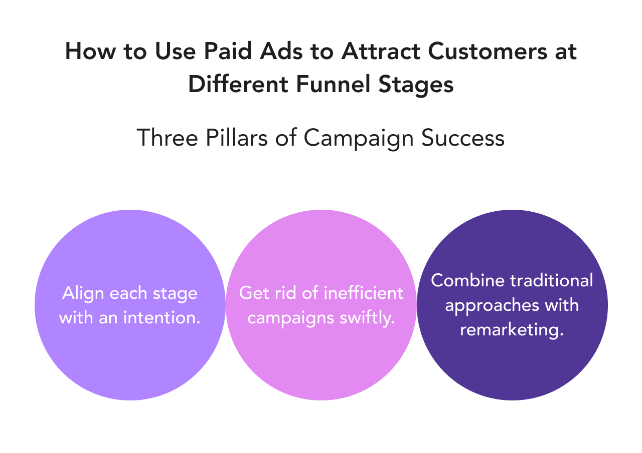 Paid ads and funnel stages graph