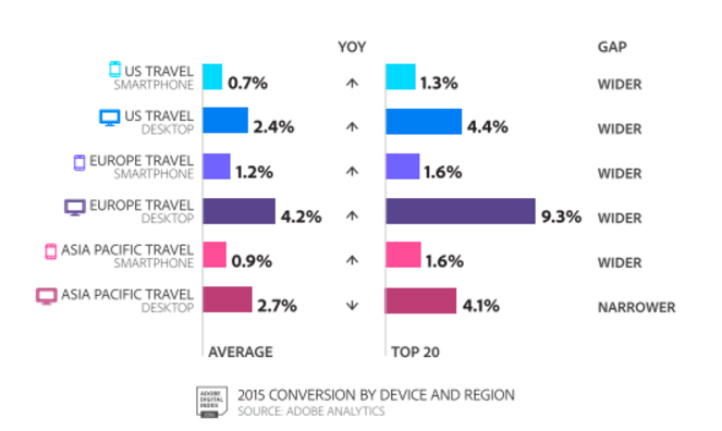 Travel Sector Conversion by Device and Region