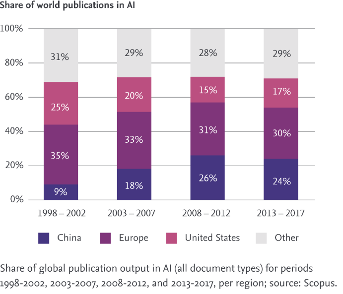 China is set to overtake Europe and become the biggest source of AI research globally in four years (Source: Scopus)