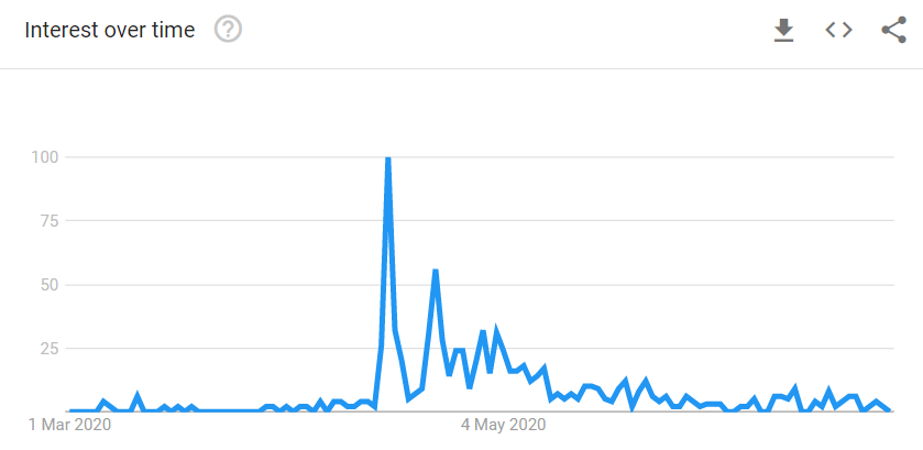 Graph displaying interest over time in 'rainbow shirt'