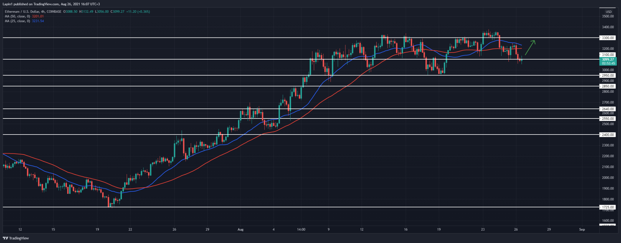 Ethereum Price Analysis: ETH spikes below $3,100, set to reverse today?