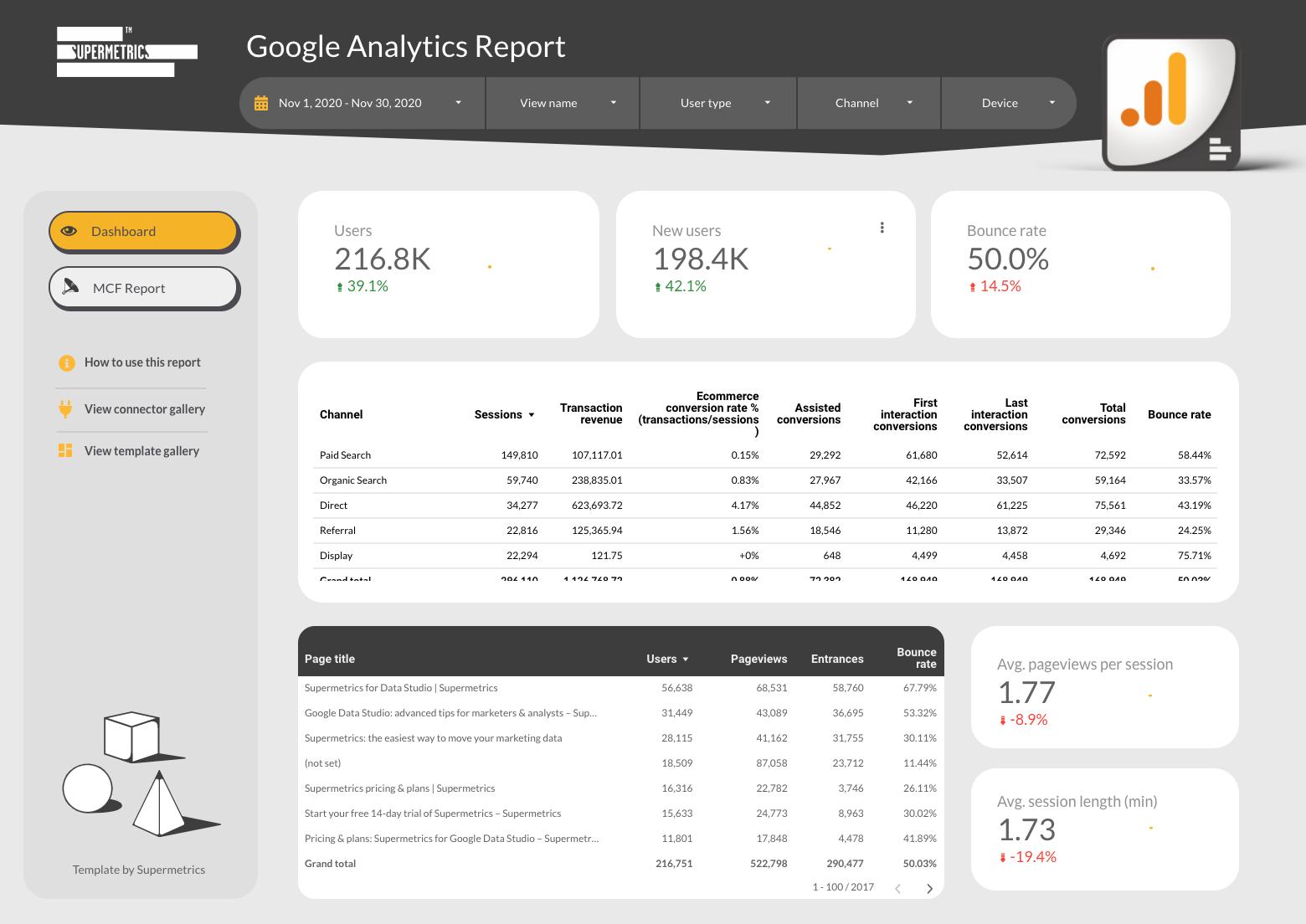 google analytics report by supermetrics about website performance