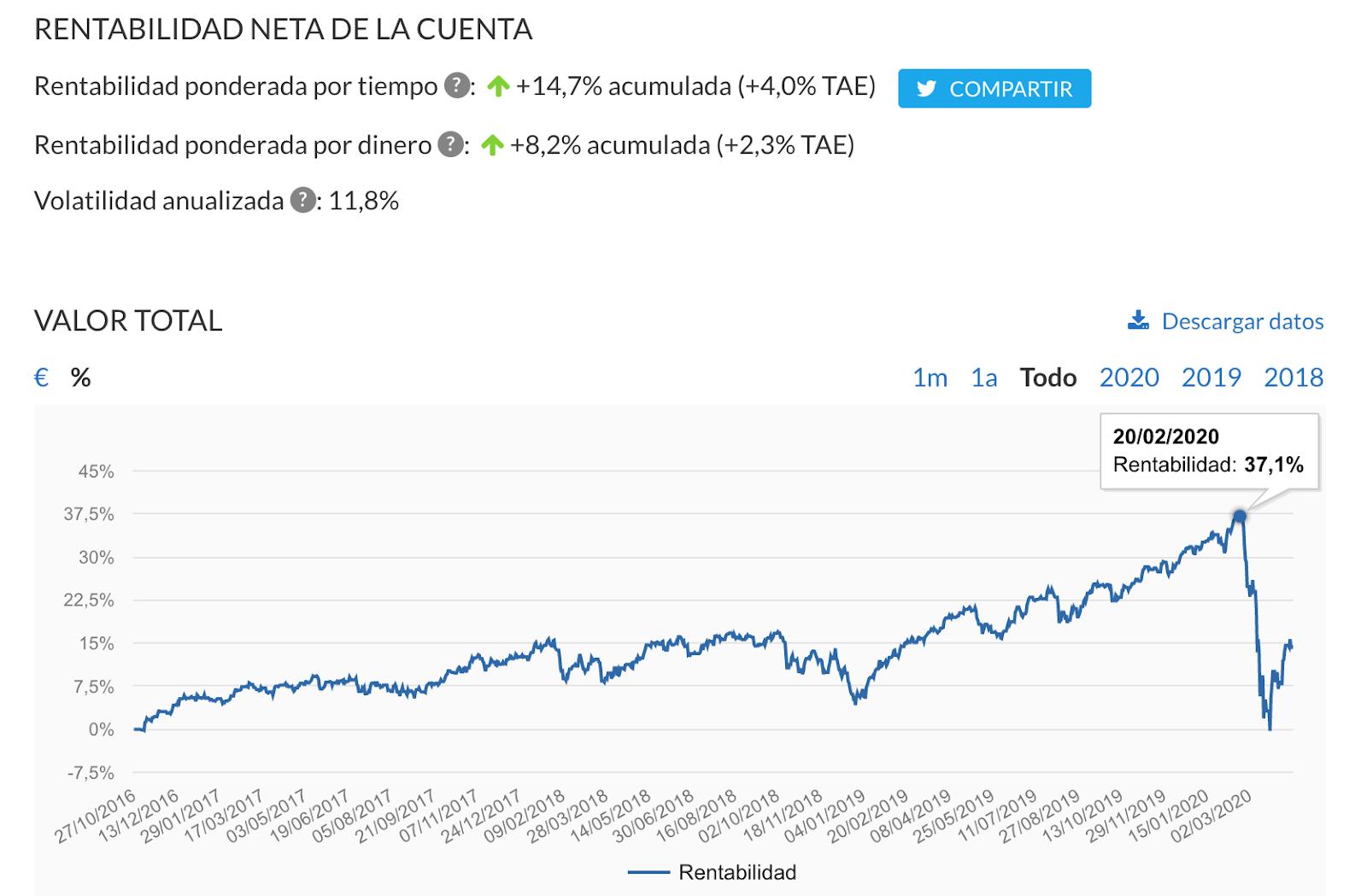 Gráfico de rentabilidad acumulada en Indexa Capital