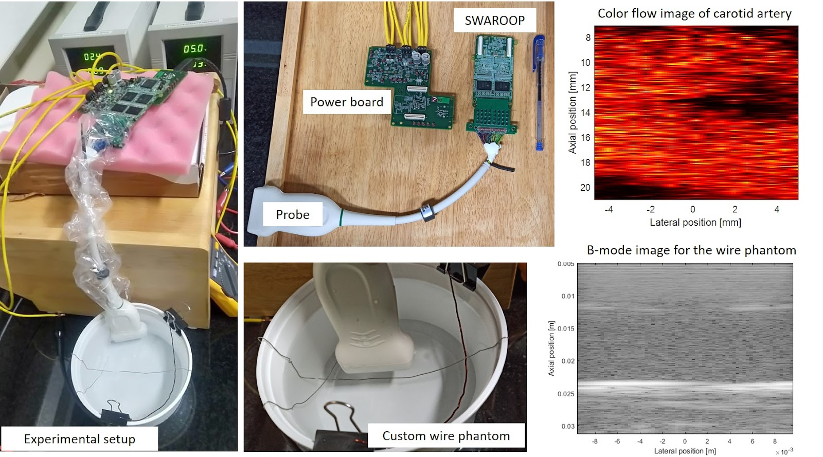 The hardware setup for the experiments and the components used. The image on the top right shows the flow in the carotid artery of a subject (Source: Centre for Computational Imaging, IIT Palakkad)