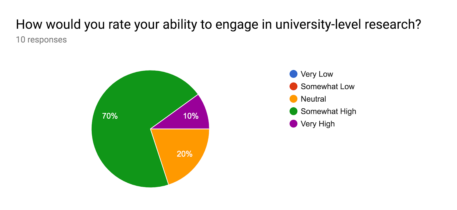 Forms response chart. Question title: How would you rate your ability to engage in university-level research?. Number of responses: 10 responses.
