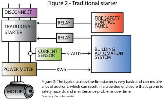 Figure 2: The typical across-the-line starter is very basic and can require a lot of add-ons, which can result in a crowded enclosure that's prone to safety hazards and mainenance problems over time. Courtesy: Cerus Industrial