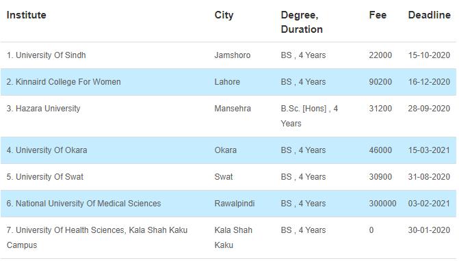 True Scope of Genetic Engineering in Pakistan [Career, Jobs, Salary] 3 - Daily Medicos