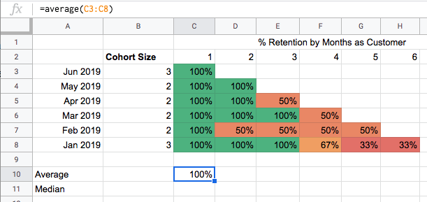 how to build a cohort analysis in Google Sheets example 2.