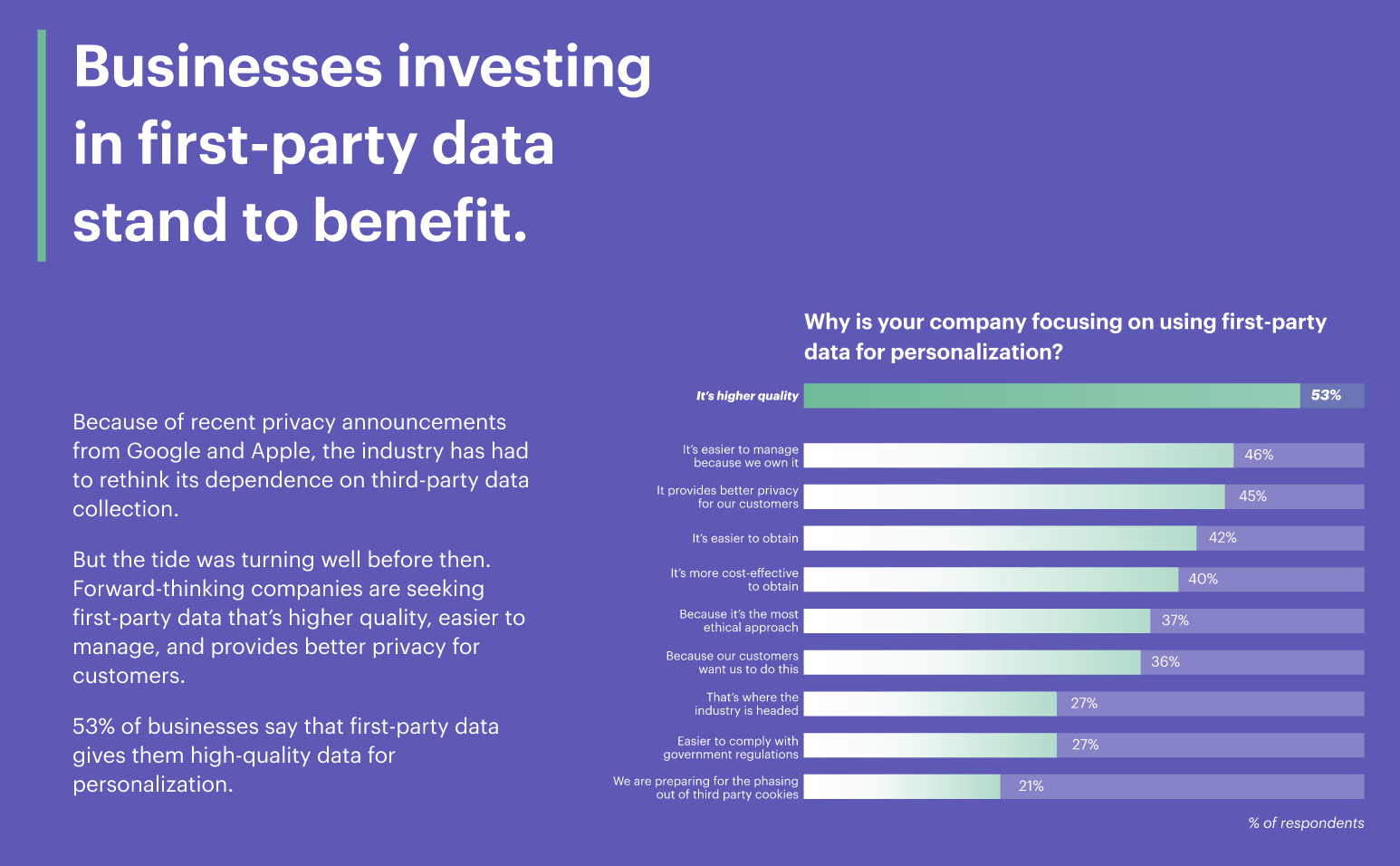 Businesses investing in first-party data stand to benefit