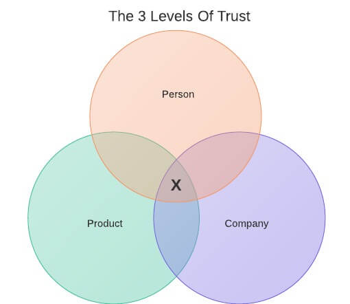 sales-strategies-levels-of-trust-sales strategy