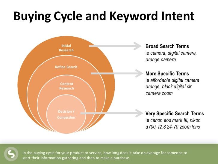 ron-jones-keyword-intelligence-keyword-research-for-search-social-and-beyond-18-728