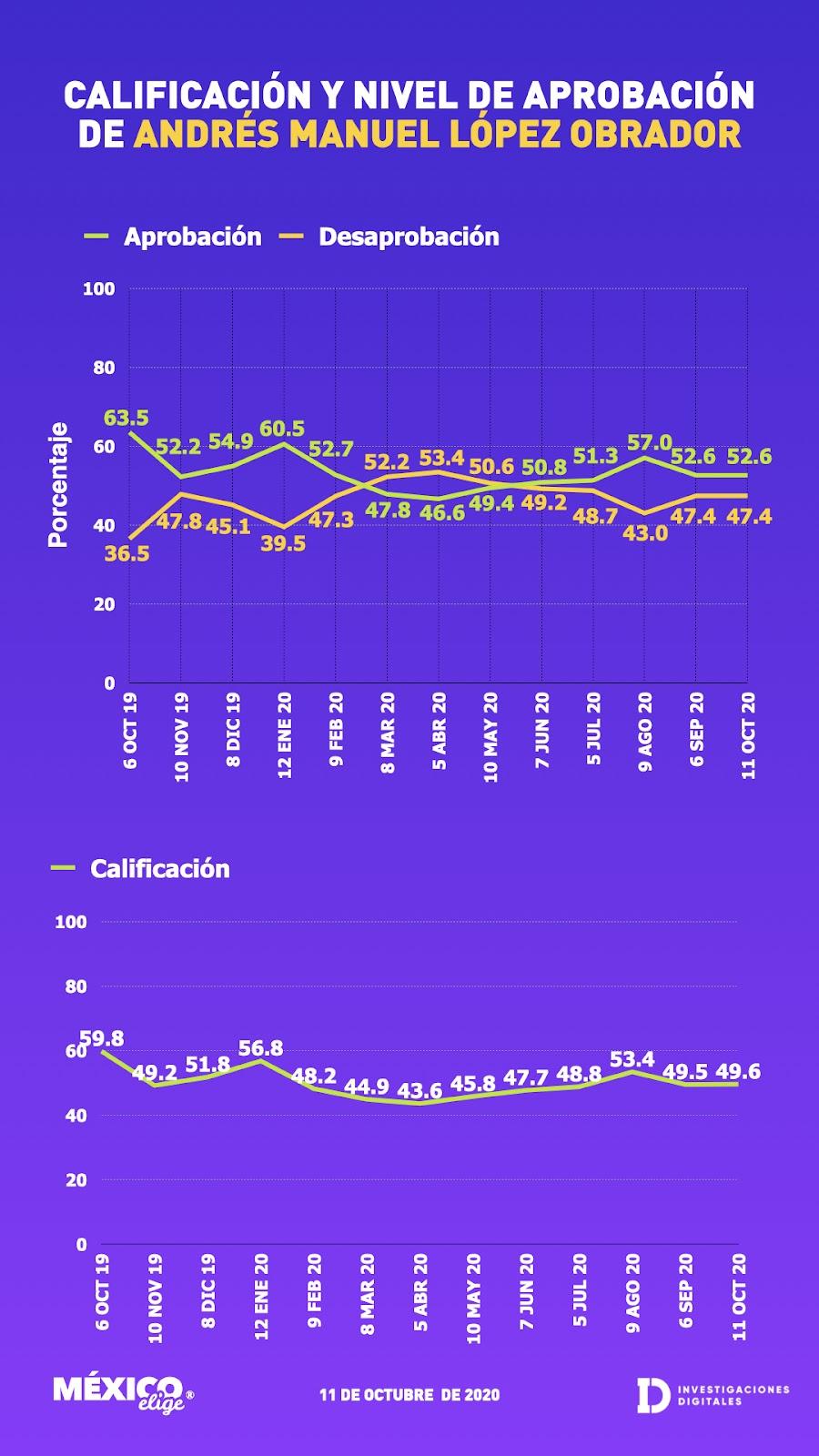 Gráfica calificación de Aprobación de AMLO