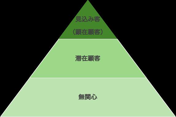 顧客層の分類