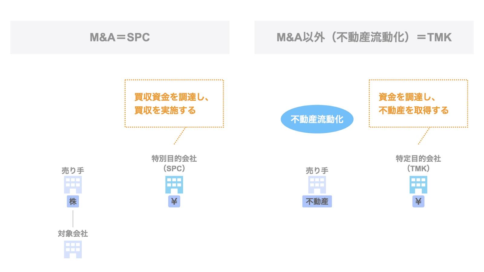 特別目的会社(SPC)と特定目的会社(TMK)の違い