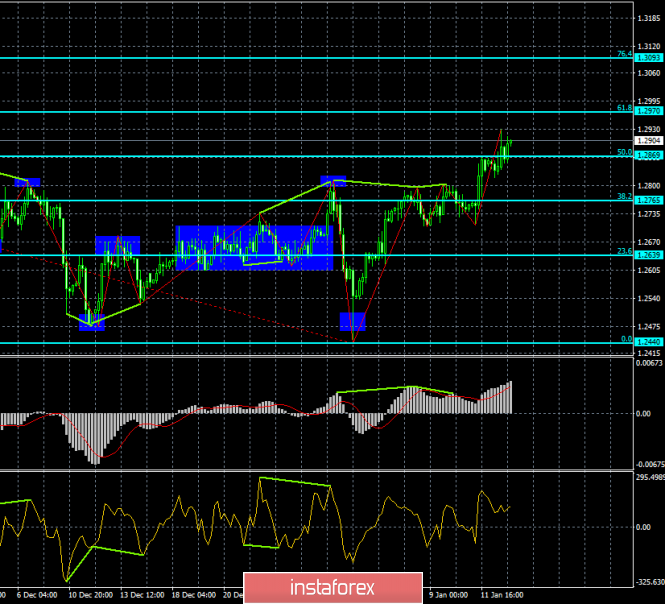 Analysis of the divergence of GBP / USD for January 15. Difficulties with passing the level of 1.2916