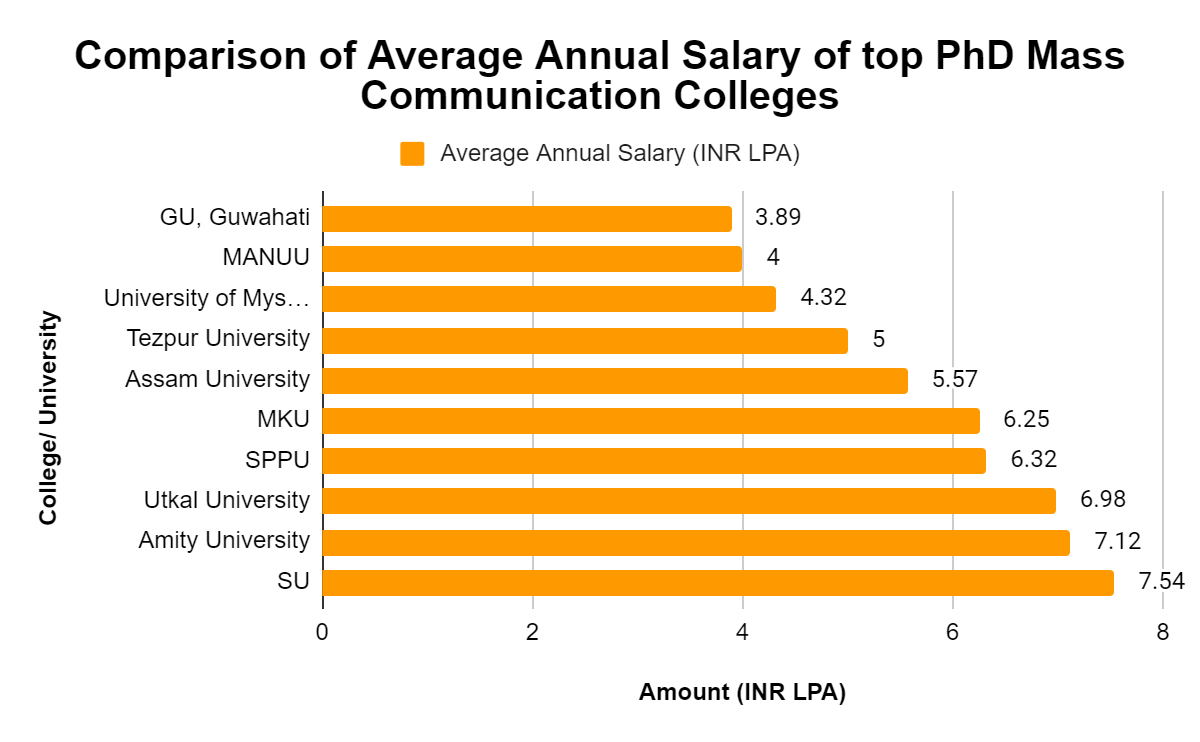 Annual Salary of top PhD Mass Communication Colleges