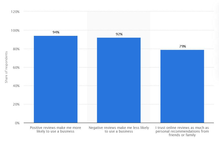 Airbnb reviews statista data