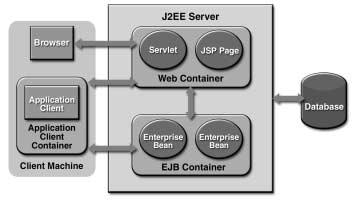 J2EE Server