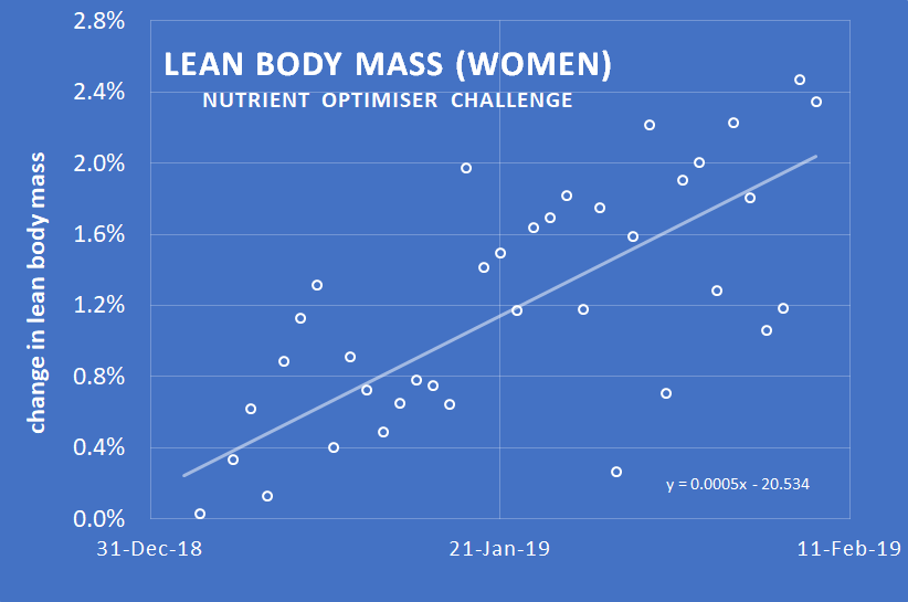 guess what happened to body fat  lean mass and waist