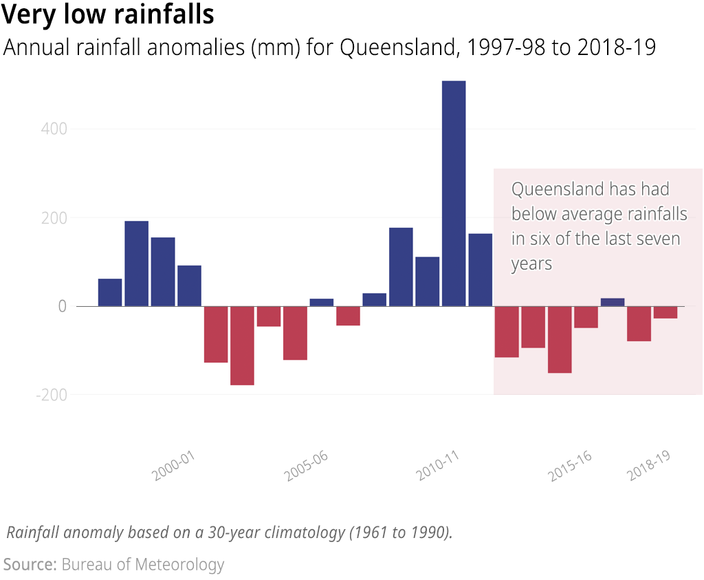 A chart showing Queensland's rainfall anomaly, 1997-98 to 2018-19. Queensland has had below average rainfalls in six of the last seven years