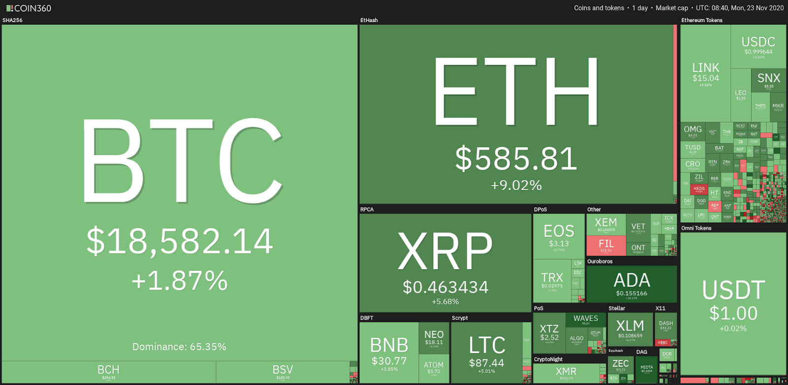 Top cryptocurrency prices - 11/23