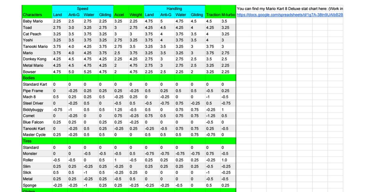 Mario Kart 8 Deluxe Item Probability Chart