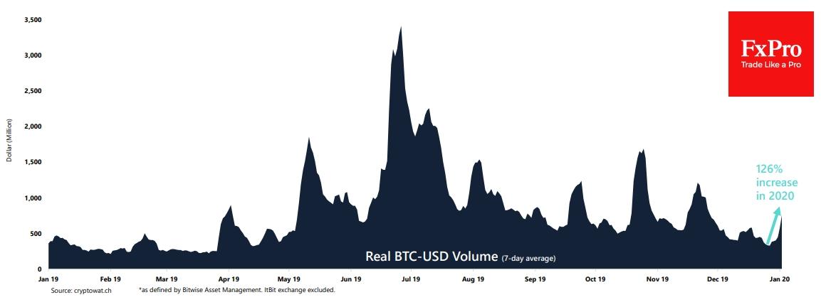 По данным Arcane Research, торговые объемы биткоином выросли с начала года на 126%