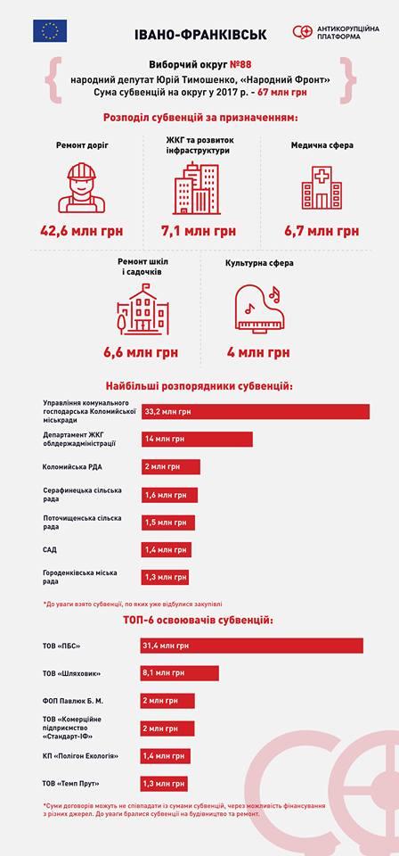 """Субвенції-2017: скільки коштів """"завели"""" нардепи Тимошенко і Соловей, та хто на цьому заробив найбільше 1"""
