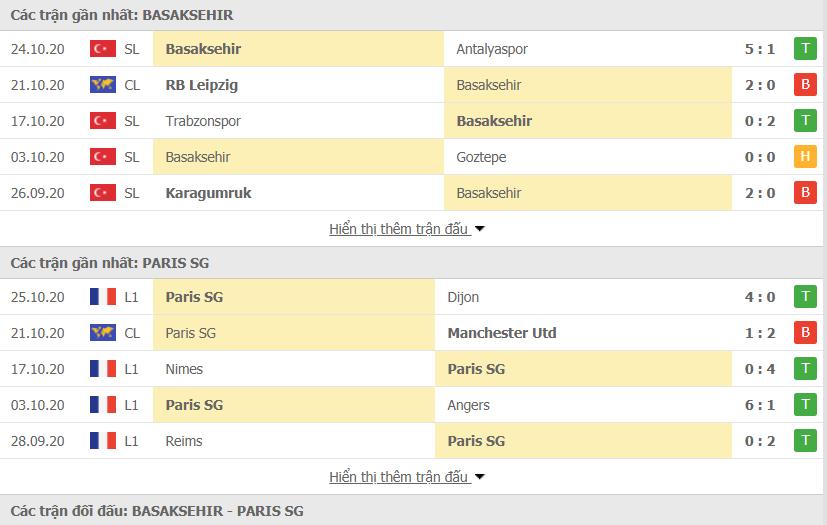 phong do doi dau Basaksehir vs PSG