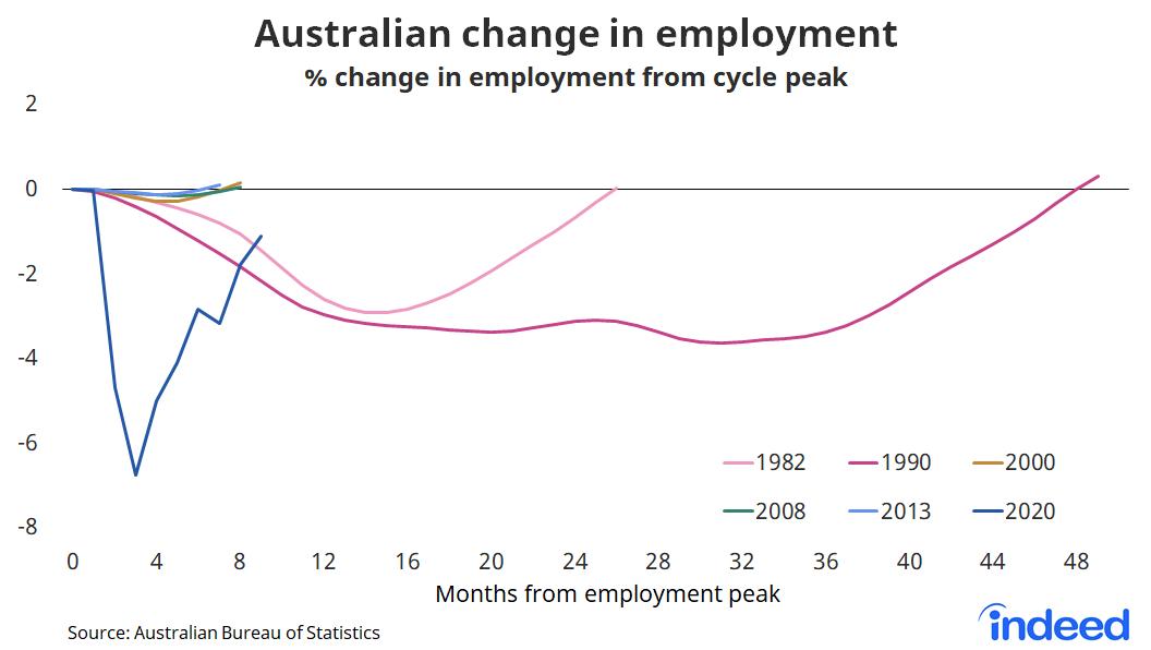 Line graph showing australian change in employment