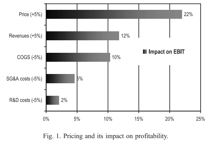 impact of price increase on profits
