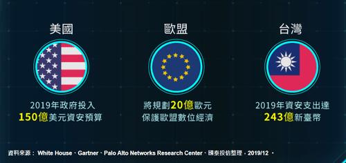 國泰網路資安ETF評價-各國近年增加對資安設備的預算